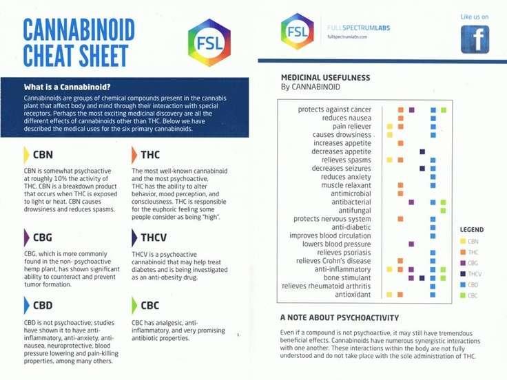 cannabinoid chart 2