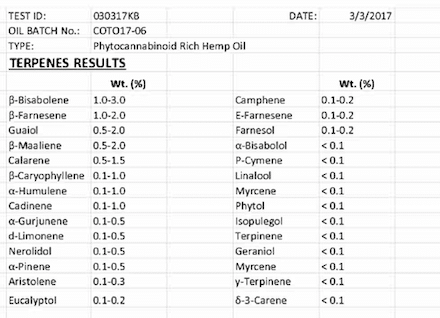 Terpenes Lab Results